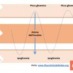 picco glicemico