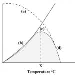 temperatura e attività enzimatica
